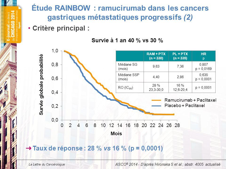 Étude RAINBOW : ramucirumab dans les cancers gastriques métastatiques progressifs (3)