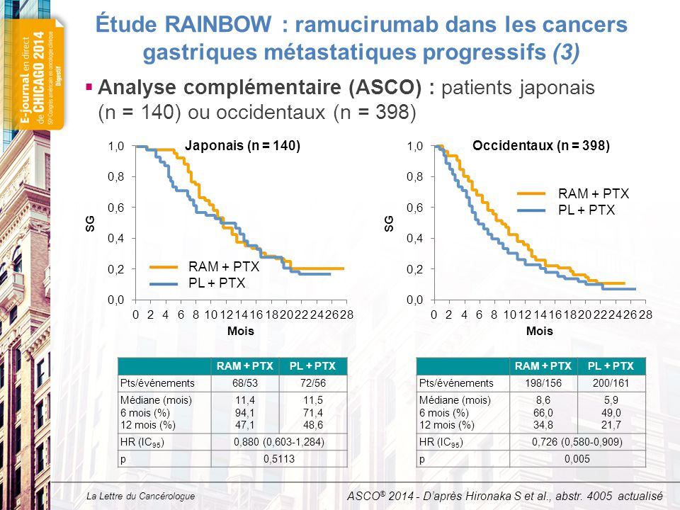 Étude RAINBOW : ramucirumab dans les cancers gastriques métastatiques progressifs (4)