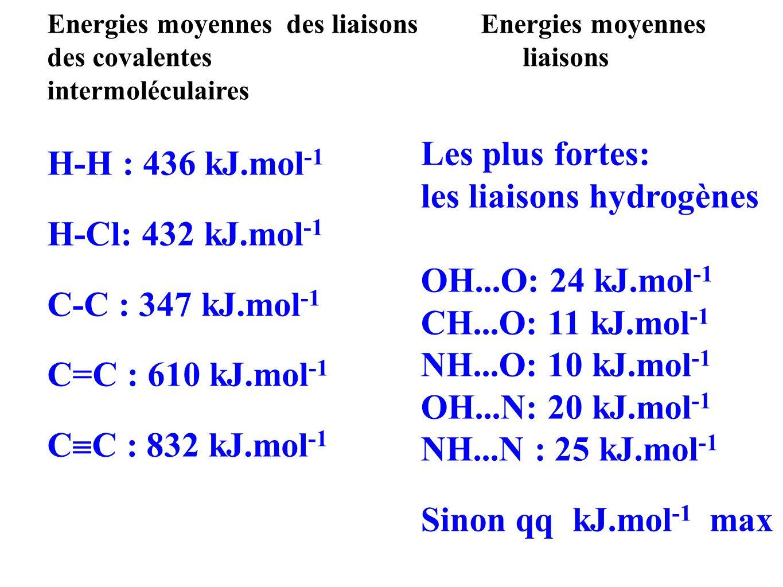 les liaisons hydrogènes OH...O: 24 kJ.mol-1 CH...O: 11 kJ.mol-1