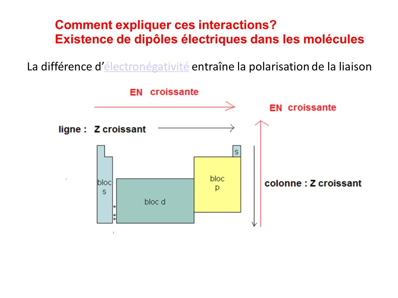 Comment expliquer ces interactions