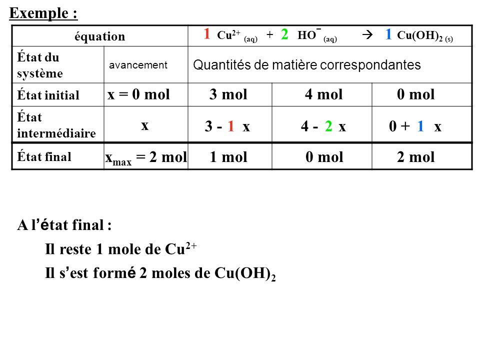 Il s'est formé 2 moles de Cu(OH)2