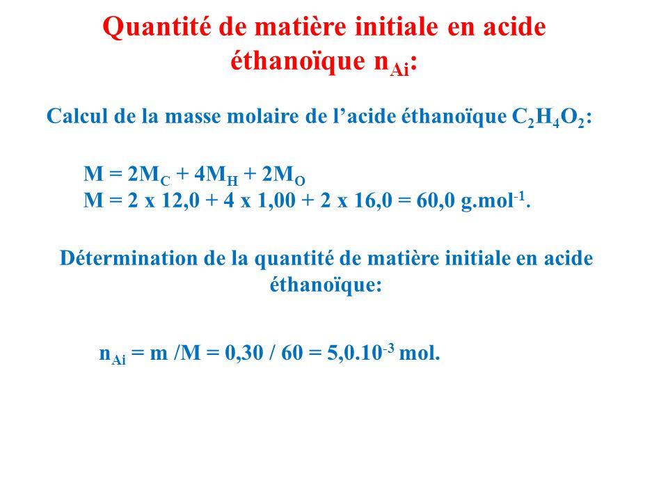 Quantité de matière initiale en acide éthanoïque nAi: