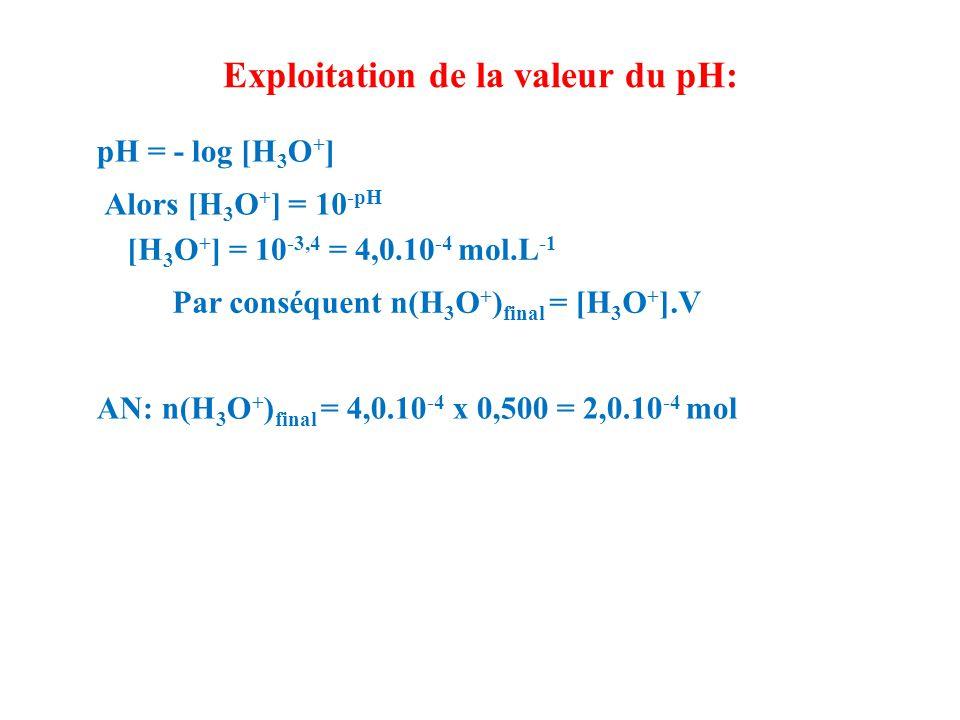 Exploitation de la valeur du pH: