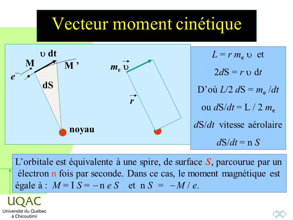 Vecteur moment cinétique