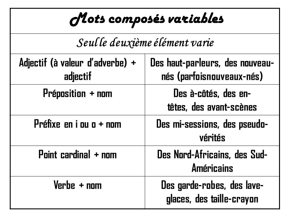 Mots composés variables Seul le deuxième élément varie