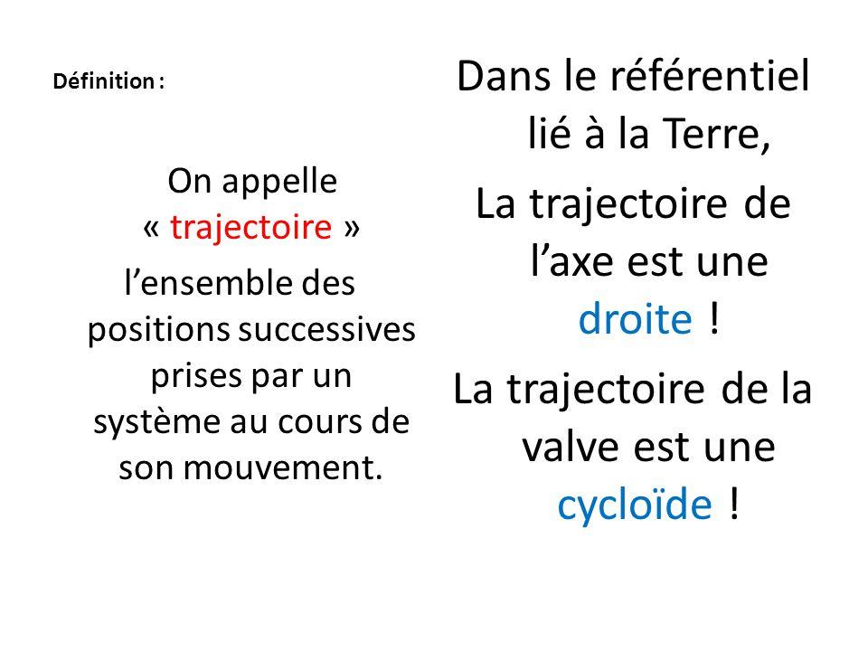 Définition : Dans le référentiel lié à la Terre, La trajectoire de l'axe est une droite ! La trajectoire de la valve est une cycloïde !