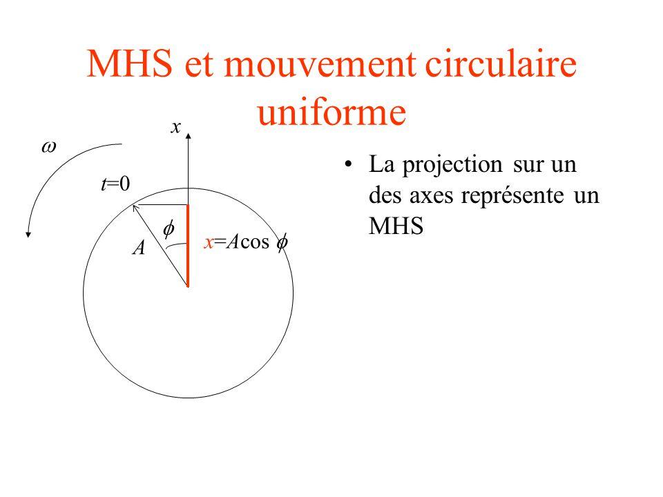 MHS et mouvement circulaire uniforme