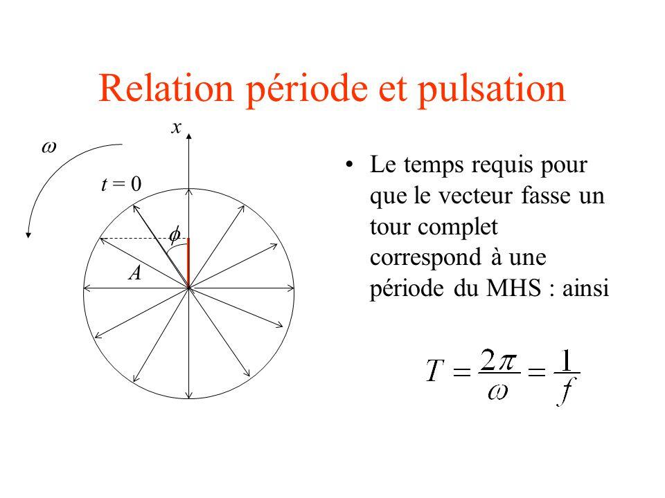 Relation période et pulsation