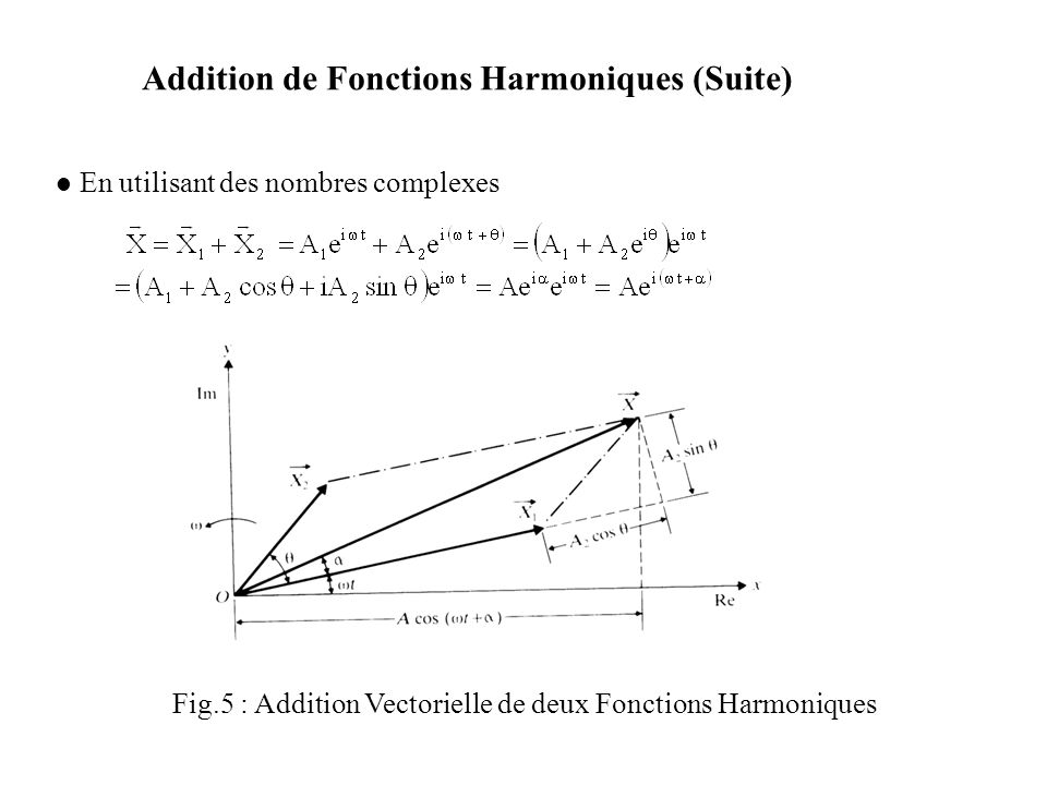 Addition de Fonctions Harmoniques (Suite)