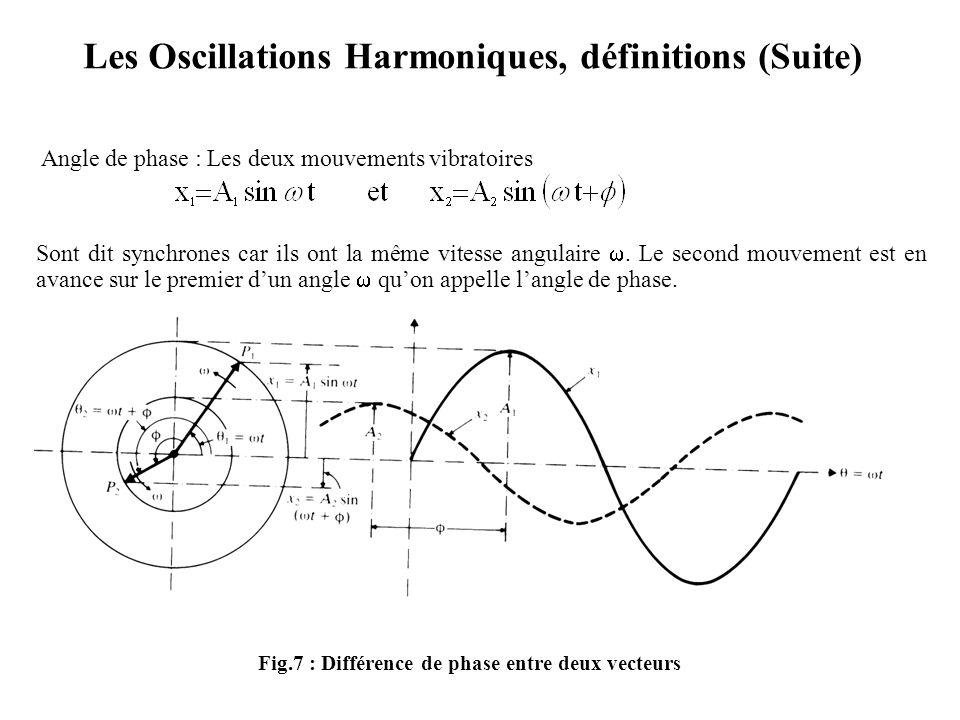 Les Oscillations Harmoniques, définitions (Suite)