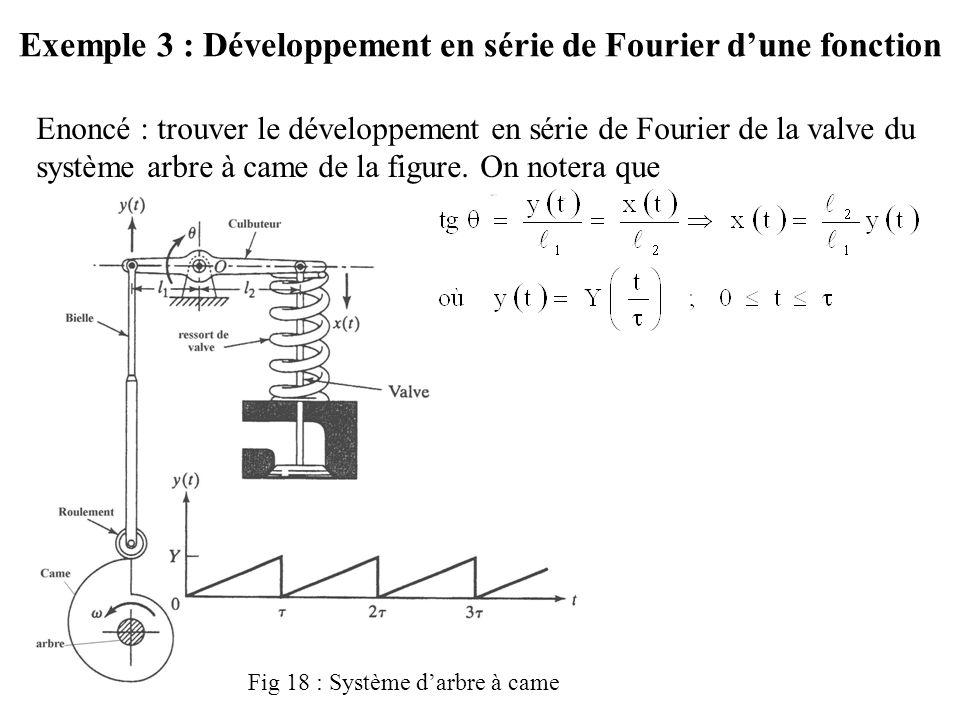 Exemple 3 : Développement en série de Fourier d'une fonction