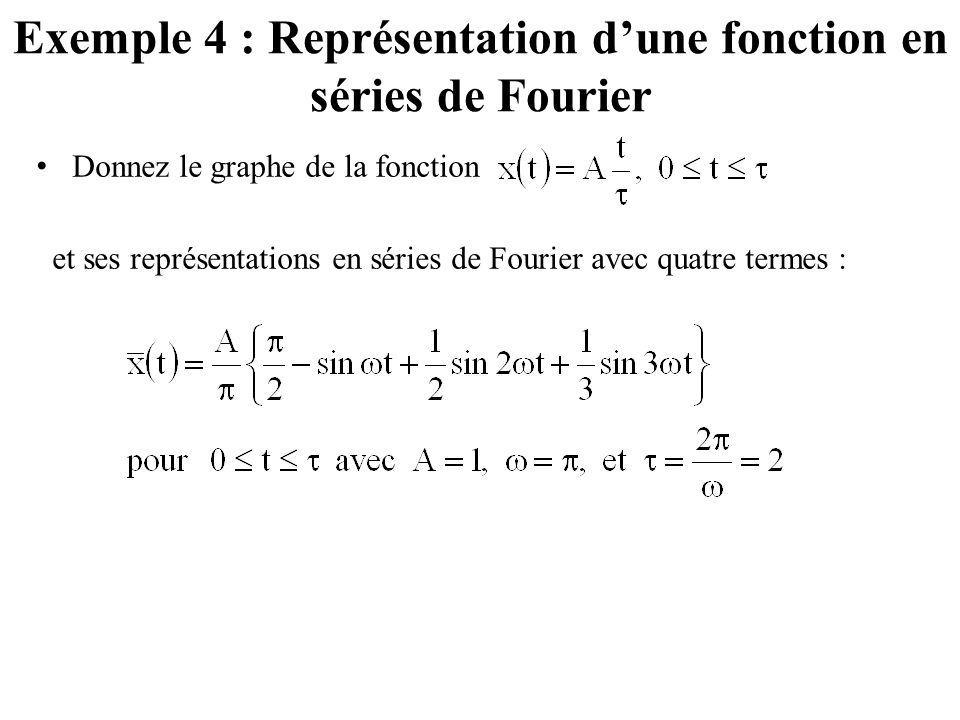 Exemple 4 : Représentation d'une fonction en séries de Fourier