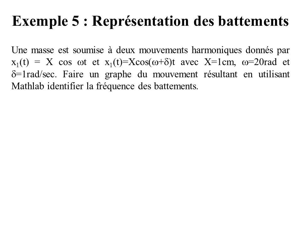Exemple 5 : Représentation des battements