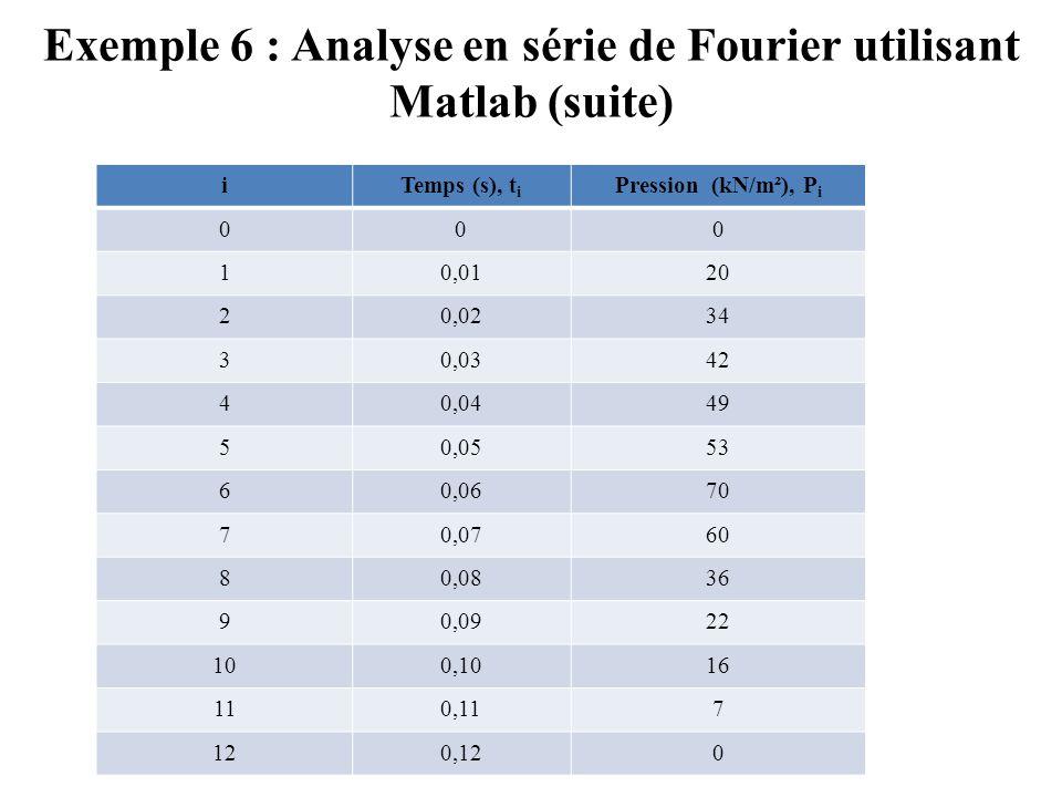 Exemple 6 : Analyse en série de Fourier utilisant Matlab (suite)