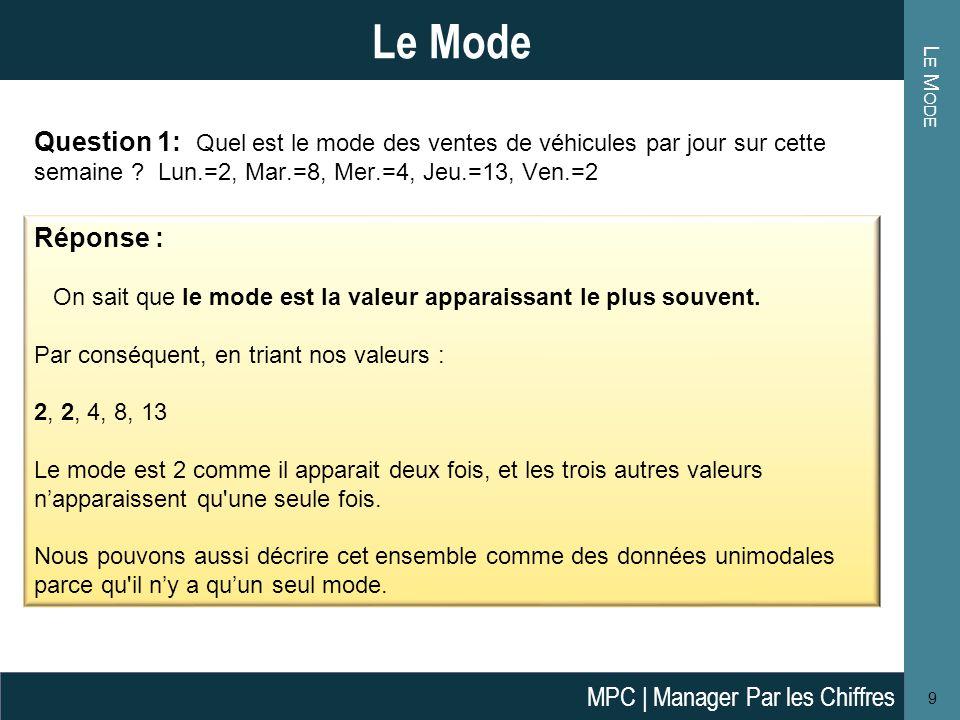 Le Mode Le Mode. Question 1: Quel est le mode des ventes de véhicules par jour sur cette semaine Lun.=2, Mar.=8, Mer.=4, Jeu.=13, Ven.=2.