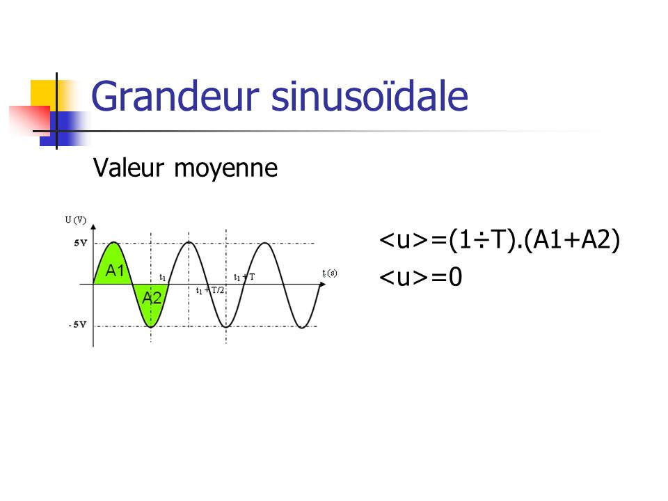 Grandeur sinusoïdale Valeur moyenne <u>=(1÷T).(A1+A2)