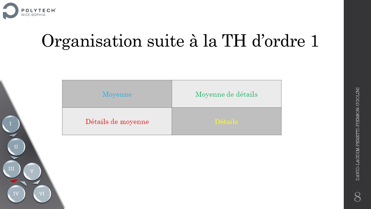 Organisation suite à la TH d'ordre 1