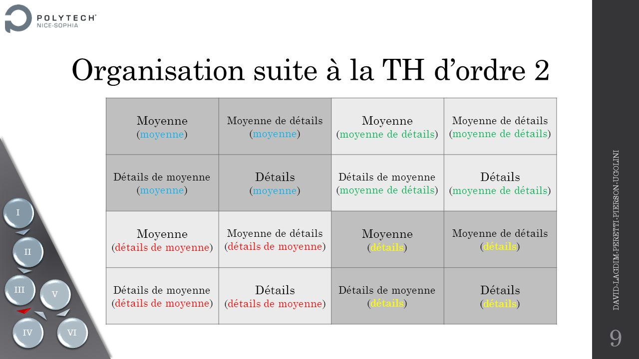 Organisation suite à la TH d'ordre 2