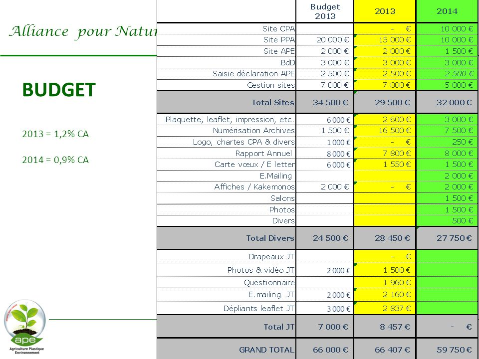 Alliance pour Nature BUDGET 2013 = 1,2% CA 2014 = 0,9% CA