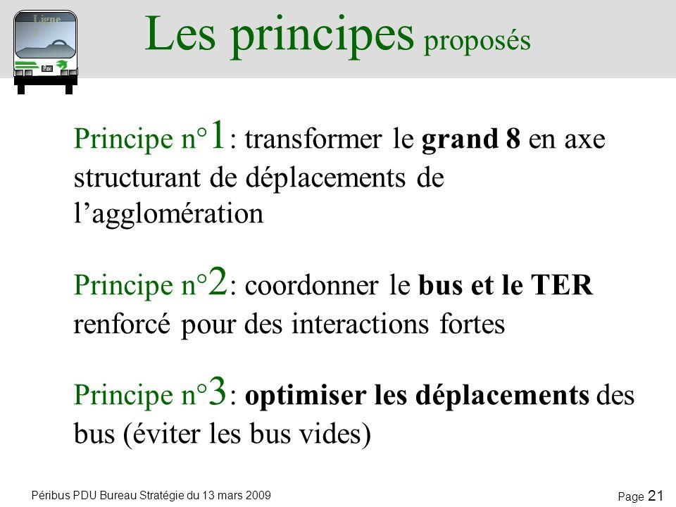 Les principes proposés