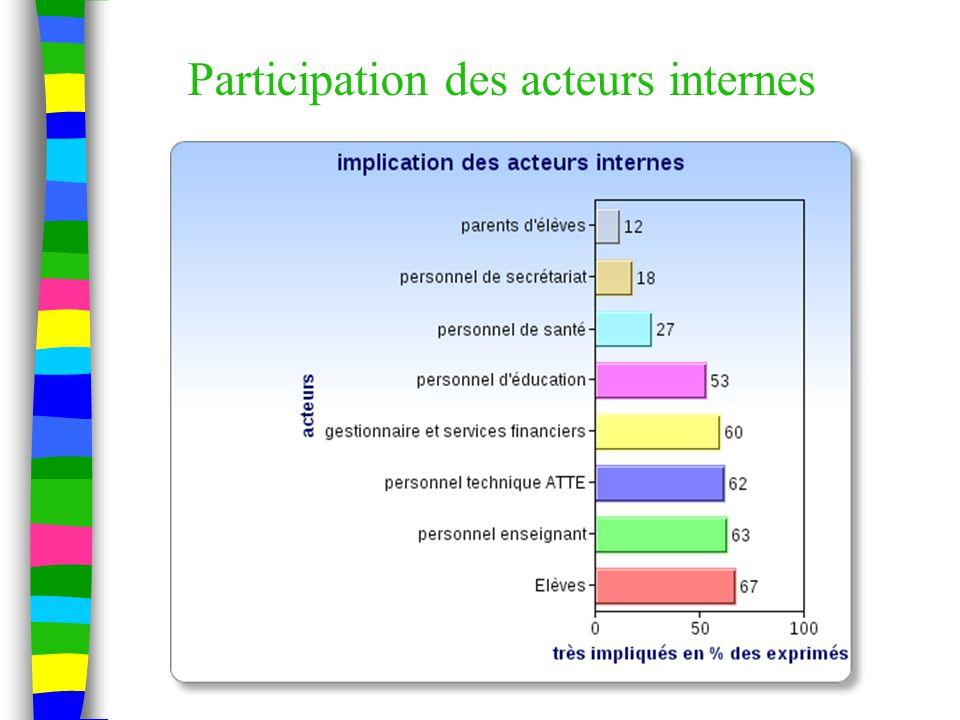 Participation des acteurs internes