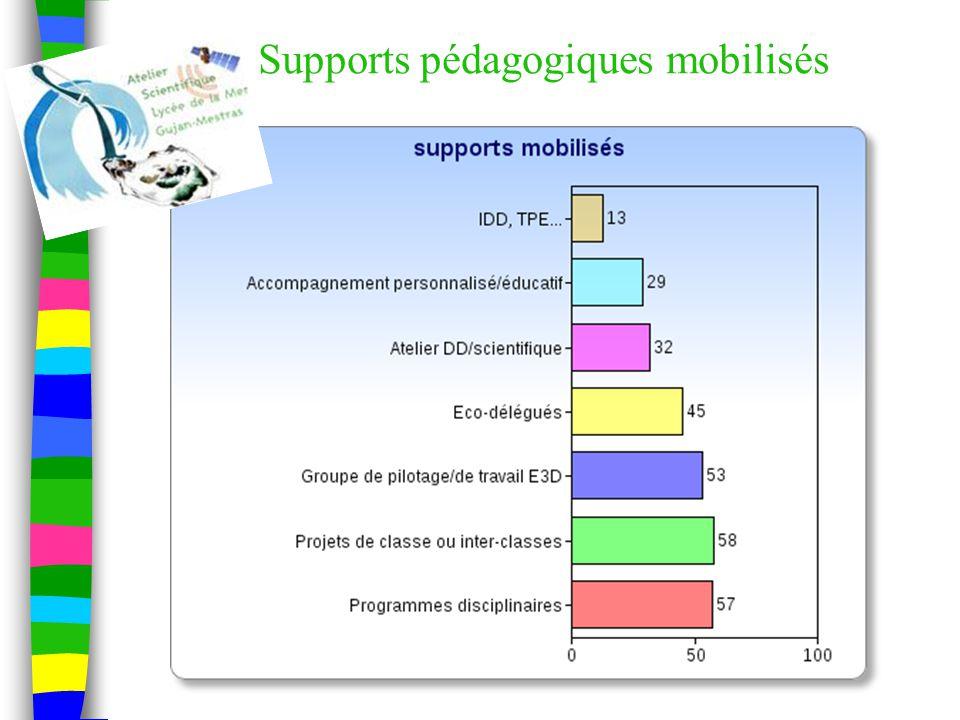 Supports pédagogiques mobilisés