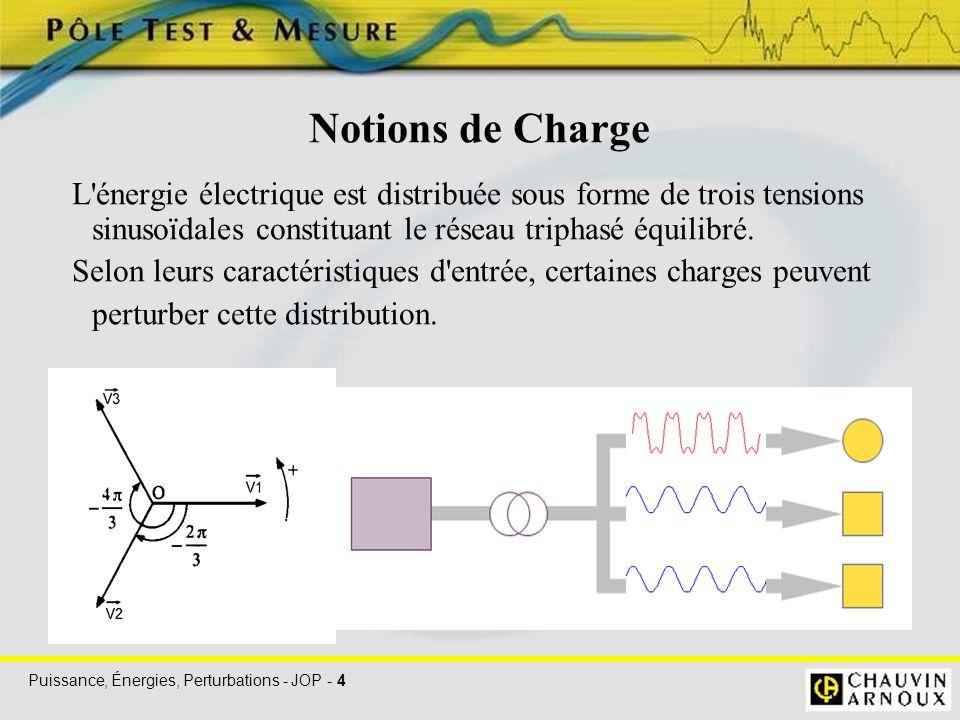 Notions de Charge L énergie électrique est distribuée sous forme de trois tensions sinusoïdales constituant le réseau triphasé équilibré.