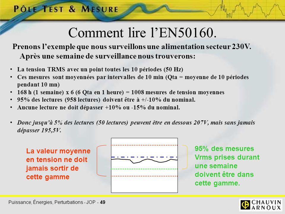 Comment lire l'EN50160. Prenons l'exemple que nous surveillons une alimentation secteur 230V. Après une semaine de surveillance nous trouverons: