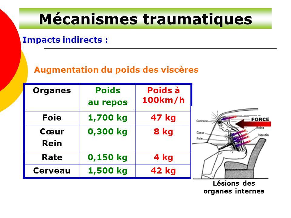 Mécanismes traumatiques Lésions des organes internes