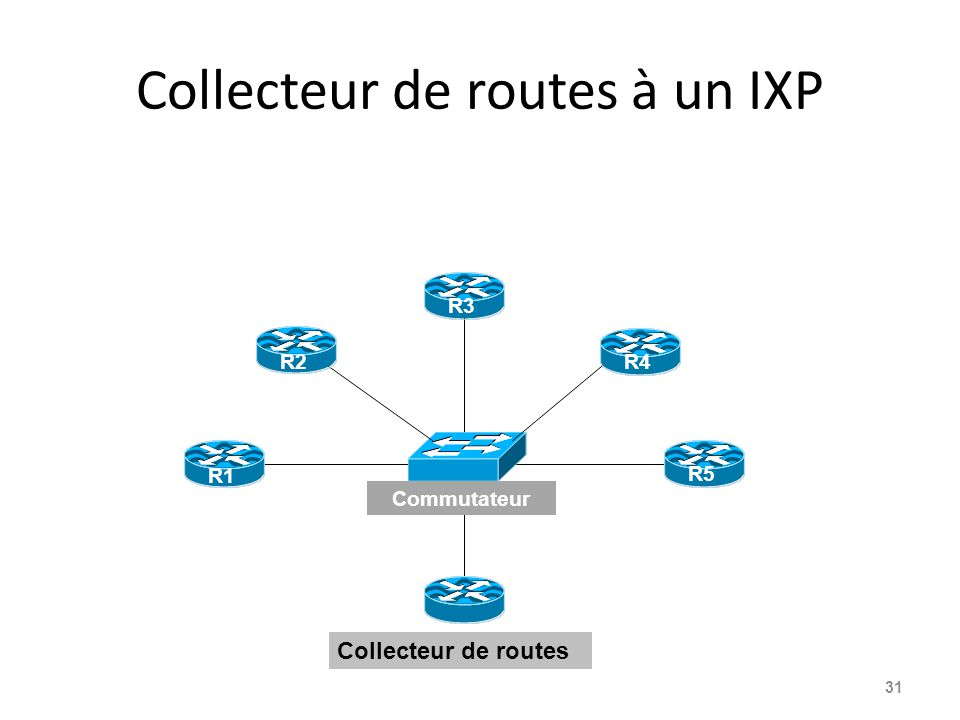 Collecteur de routes à un IXP