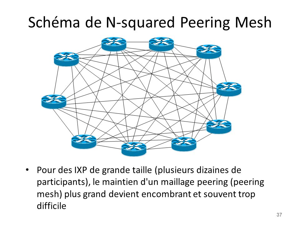 Schéma de N-squared Peering Mesh