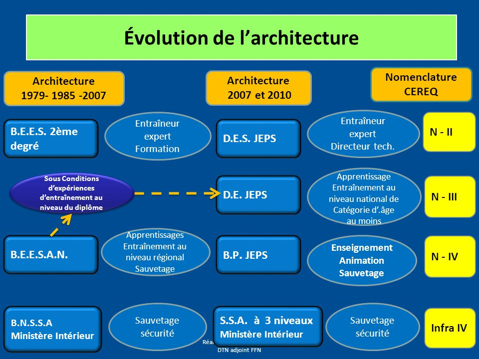 Évolution de l'architecture