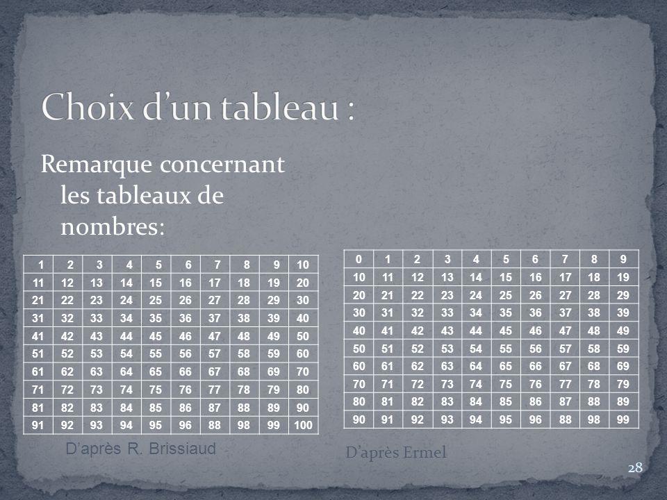 Choix d'un tableau : Remarque concernant les tableaux de nombres:
