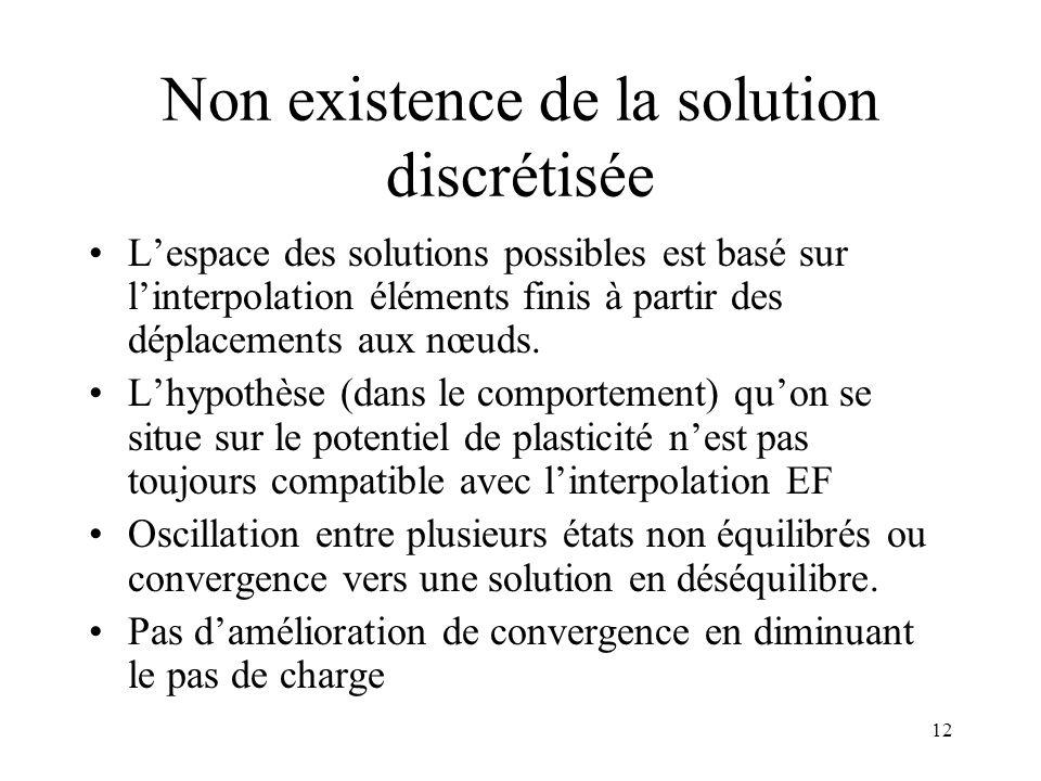 Non existence de la solution discrétisée