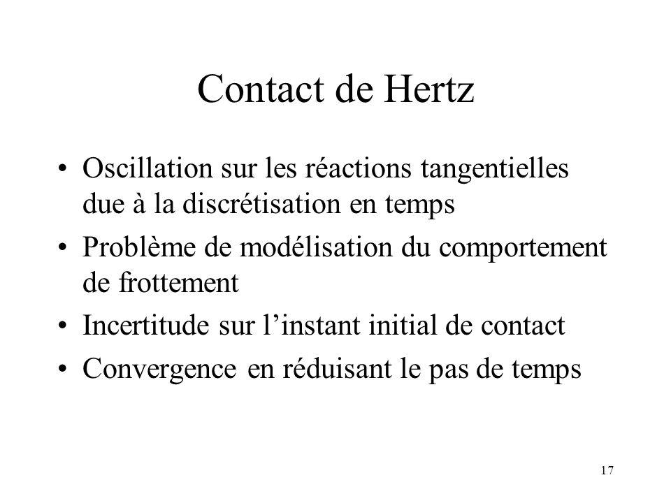 Contact de Hertz Oscillation sur les réactions tangentielles due à la discrétisation en temps.