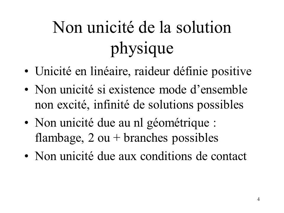 Non unicité de la solution physique