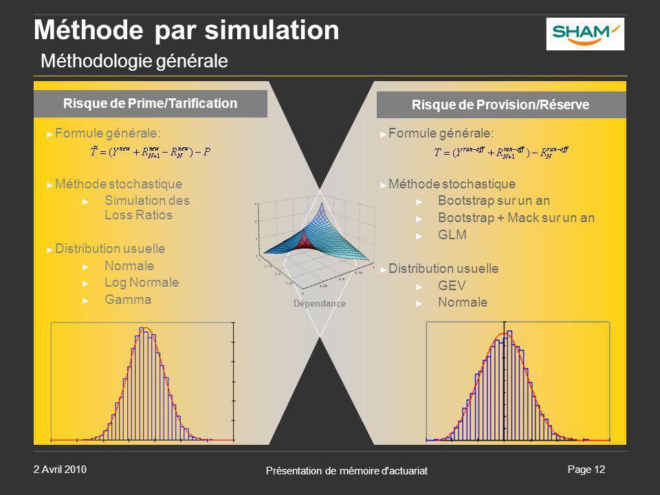 Méthode par simulation Méthodologie générale