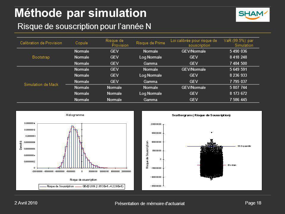 Méthode par simulation Risque de souscription pour l'année N