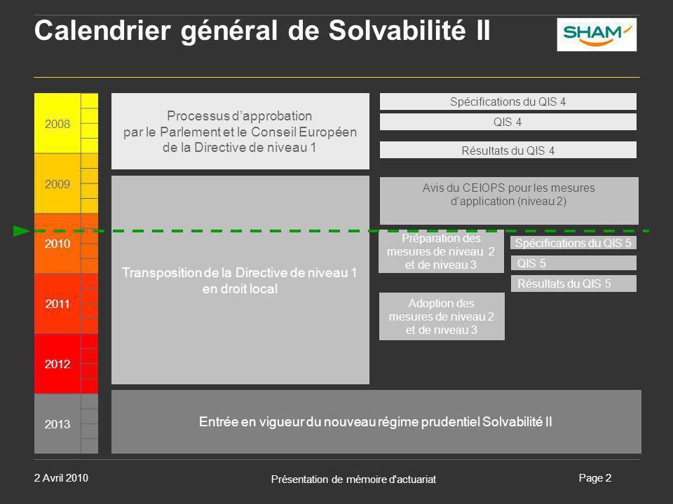 Calendrier général de Solvabilité II
