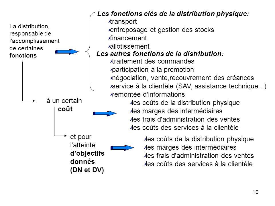 Les fonctions clés de la distribution physique: transport