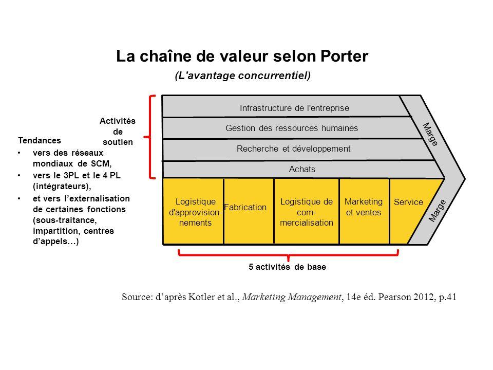 La chaîne de valeur selon Porter (L avantage concurrentiel)