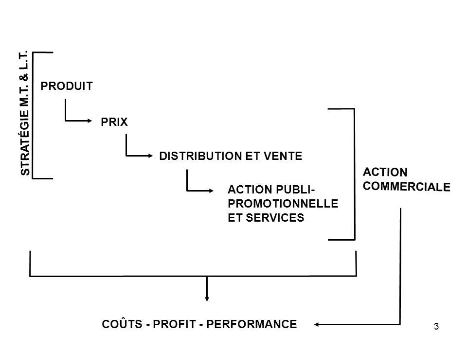 PRODUIT STRATÉGIE M.T. & L.T. PRIX. DISTRIBUTION ET VENTE. ACTION COMMERCIALE. ACTION PUBLI- PROMOTIONNELLE.