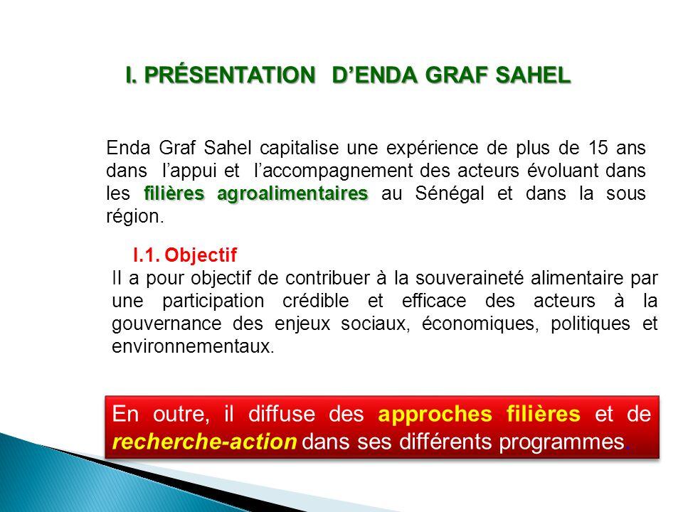 I. PRÉSENTATION D'ENDA GRAF SAHEL