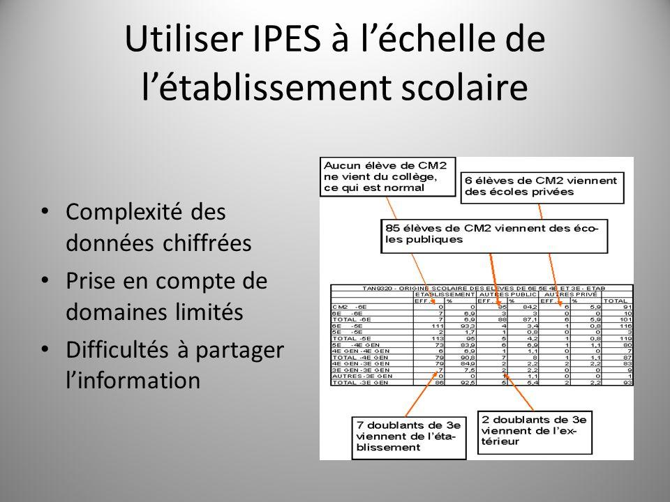 Utiliser IPES à l'échelle de l'établissement scolaire