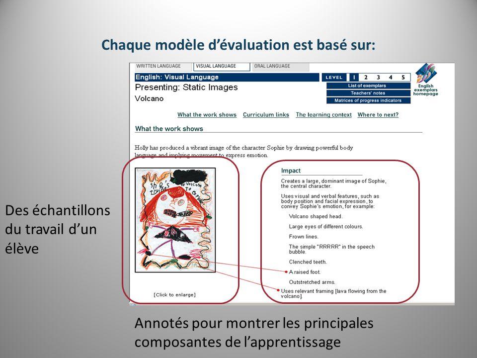 Chaque modèle d'évaluation est basé sur: