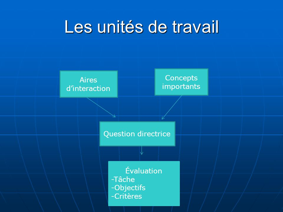 Les unités de travail Concepts importants Aires d'interaction