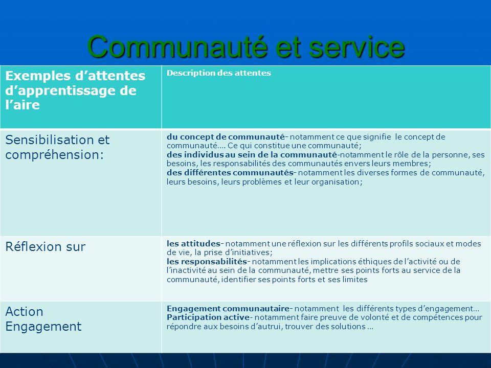 Communauté et service Exemples d'attentes d'apprentissage de l'aire