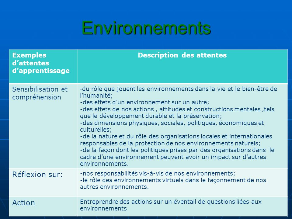 Description des attentes