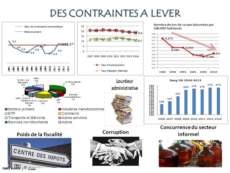 DES CONTRAINTES A LEVER