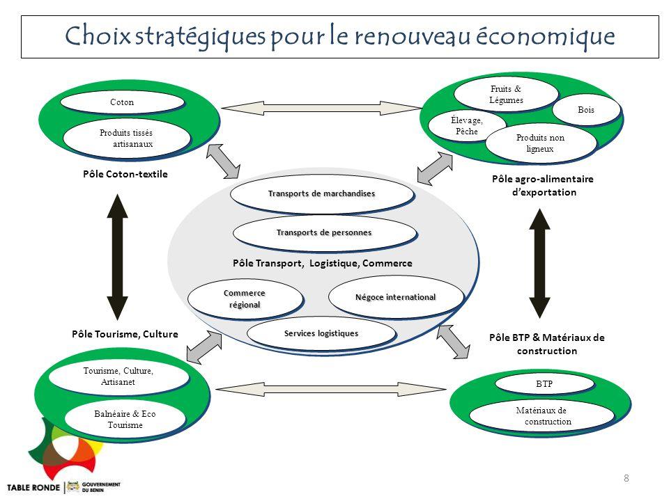 Choix stratégiques pour le renouveau économique